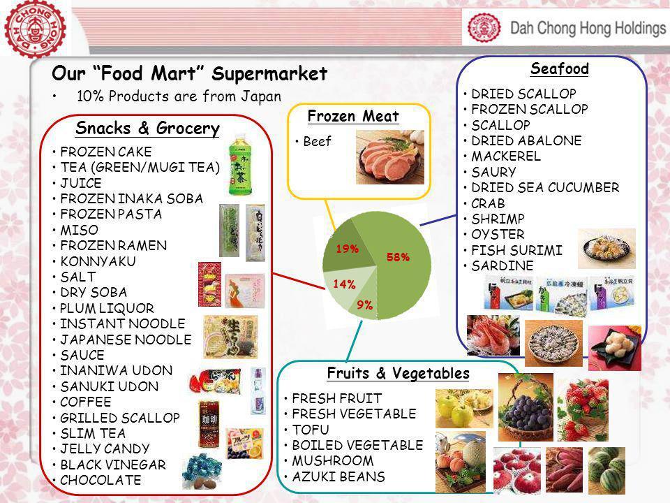 Our Food Mart Supermarket