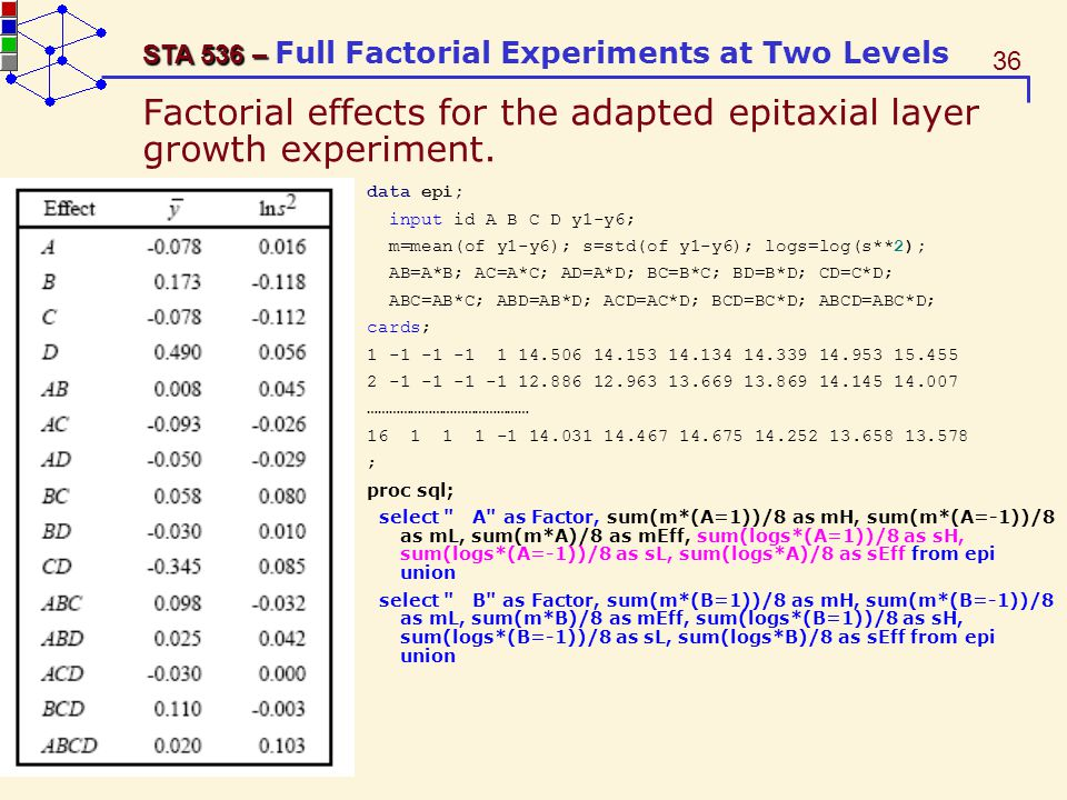 Factorial effects for the adapted epitaxial layer growth experiment.