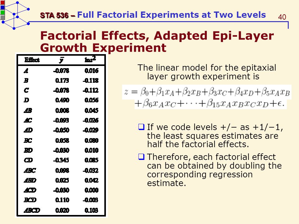 Factorial Effects, Adapted Epi-Layer Growth Experiment