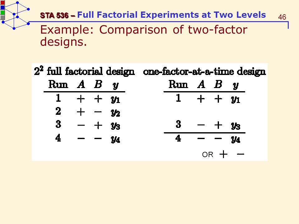 Example: Comparison of two-factor designs.