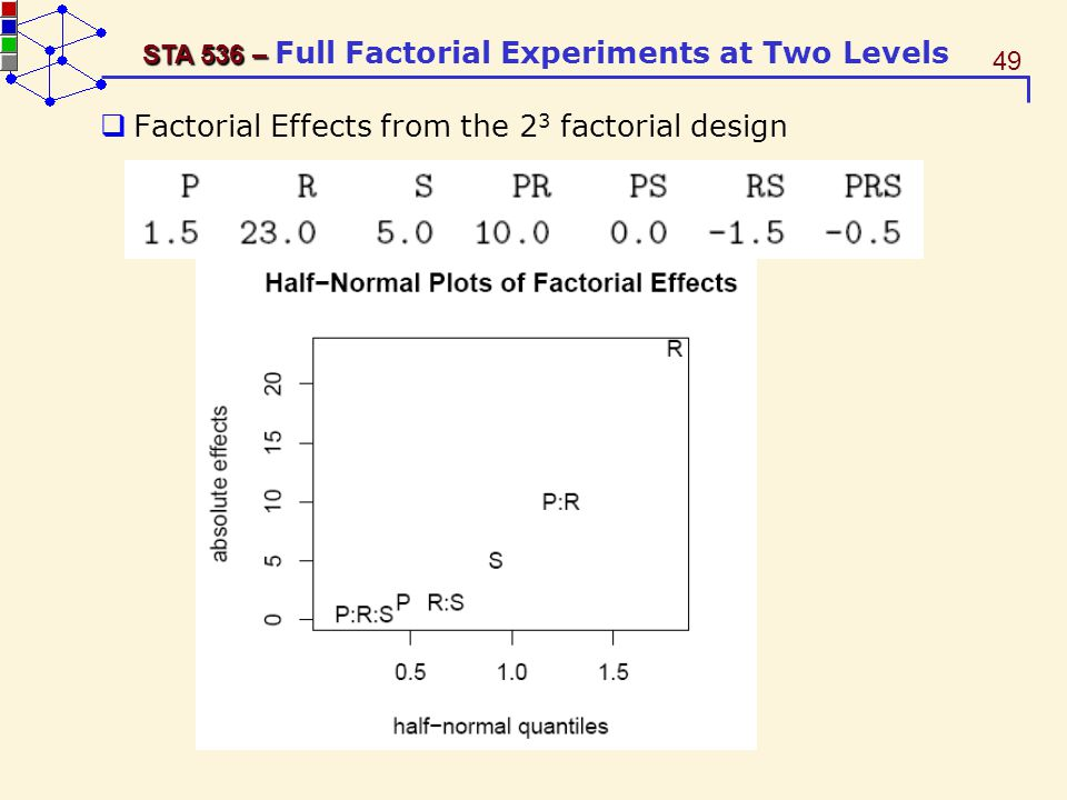 Factorial Effects from the 23 factorial design