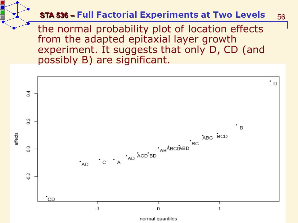 the normal probability plot of location effects from the adapted epitaxial layer growth experiment.