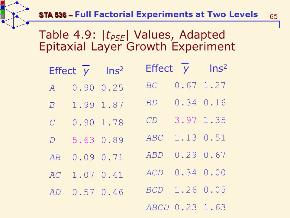 Table 4.9: |tPSE| Values, Adapted Epitaxial Layer Growth Experiment