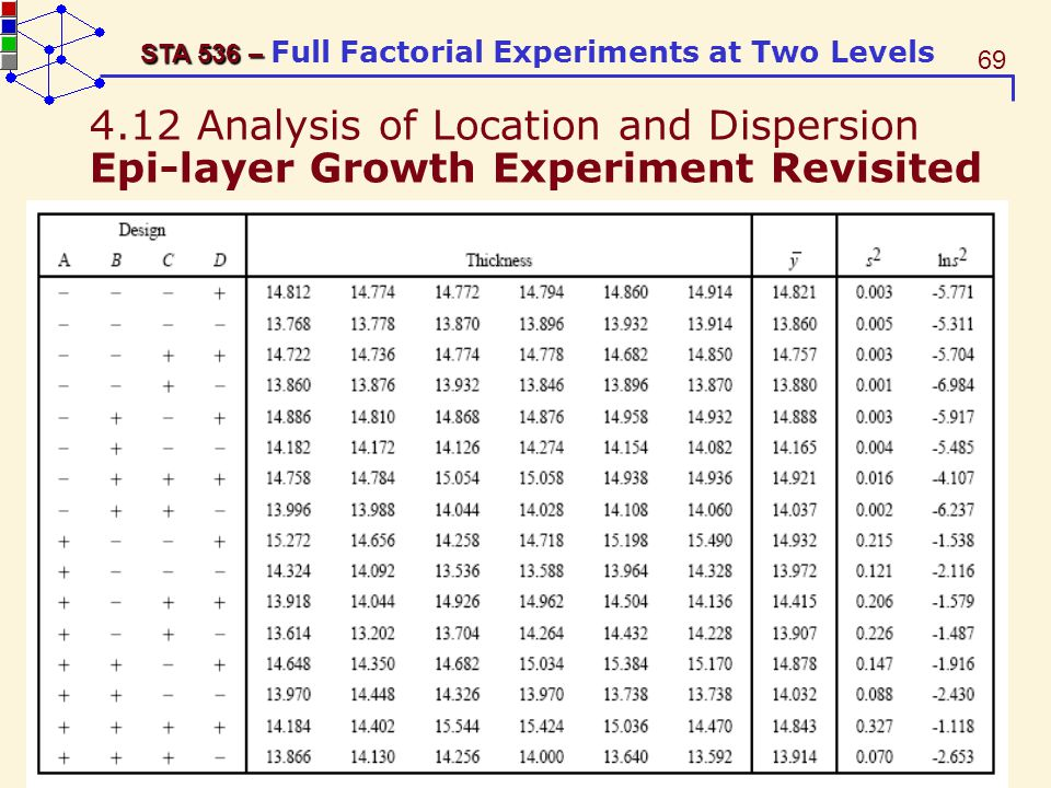 4.12 Analysis of Location and Dispersion Epi-layer Growth Experiment Revisited