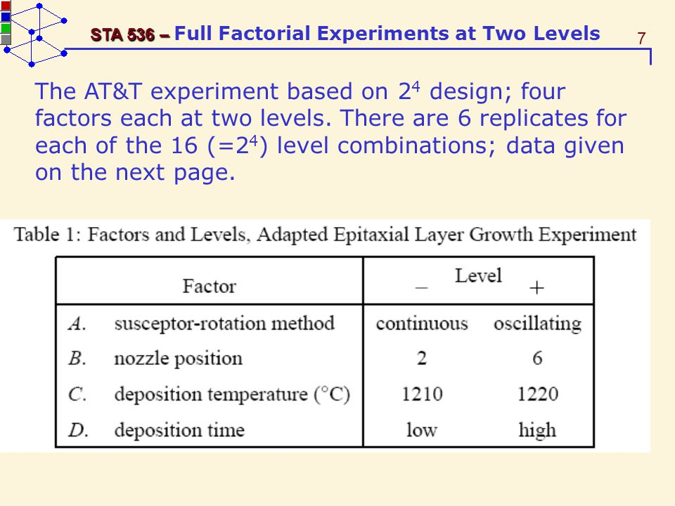 The AT&T experiment based on 24 design; four factors each at two levels.