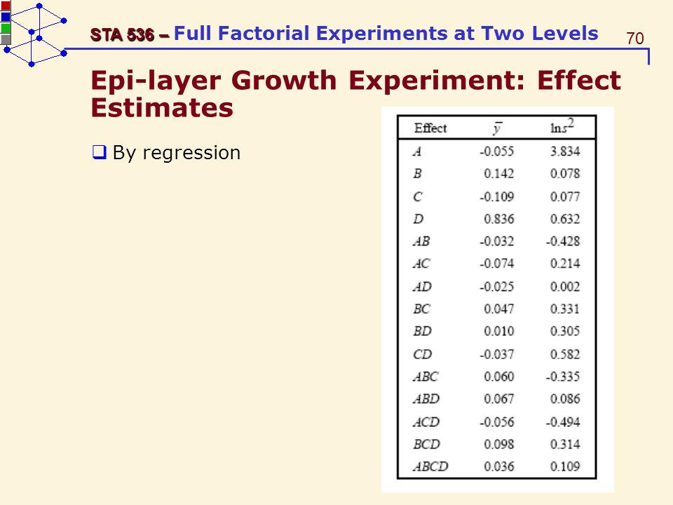 Epi-layer Growth Experiment: Effect Estimates