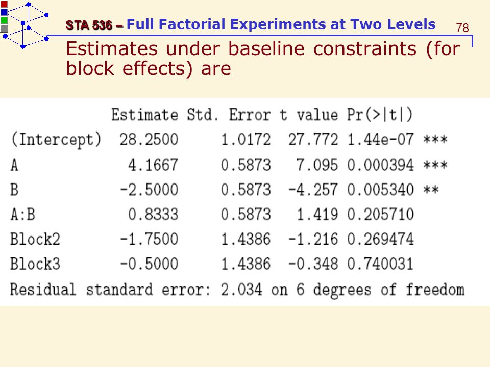 Estimates under baseline constraints (for block effects) are