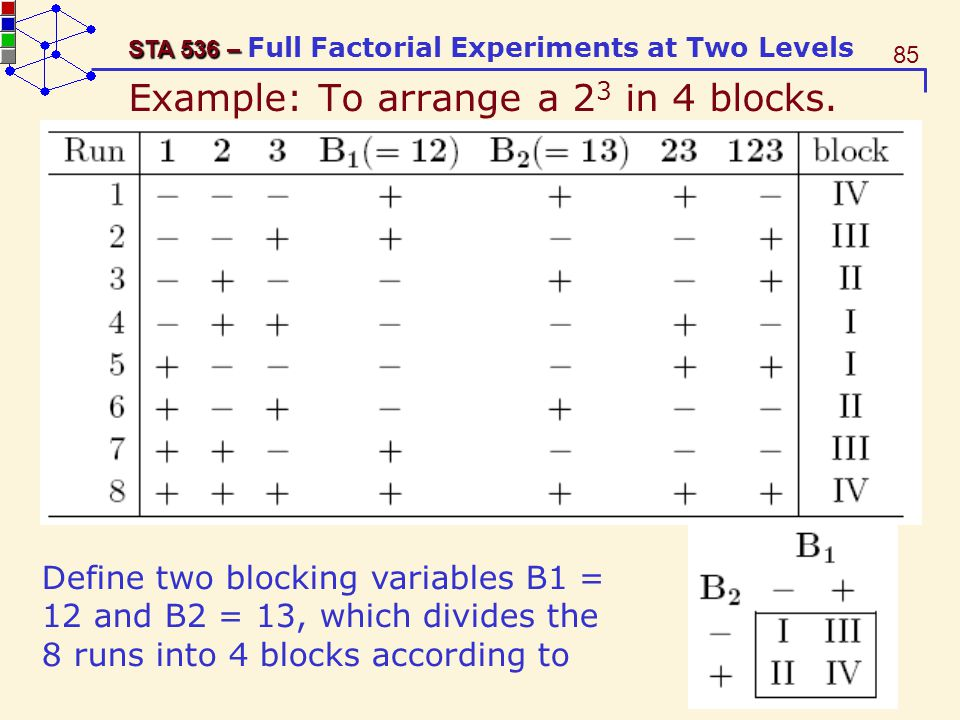 Example: To arrange a 23 in 4 blocks.
