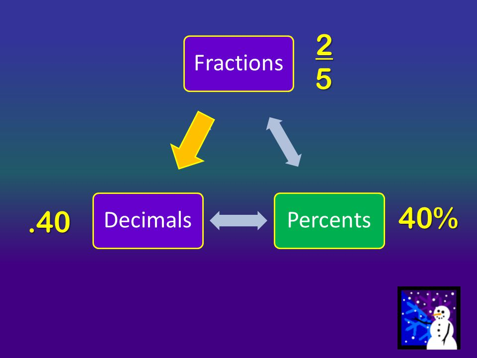2 Fractions Percents Decimals 5 40% .40