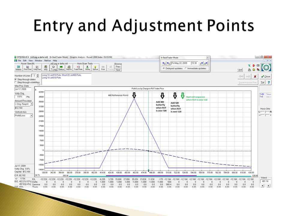 Entry and Adjustment Points