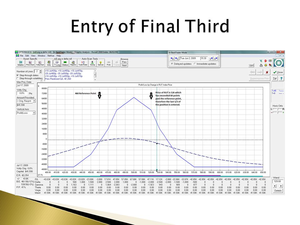 Entry of Final Third
