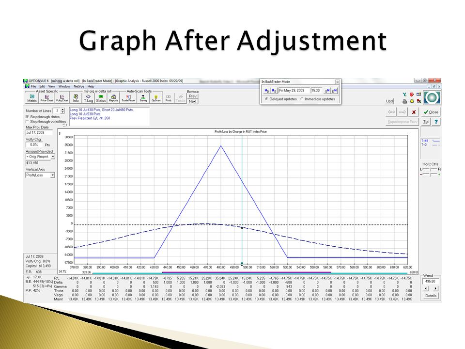 Graph After Adjustment