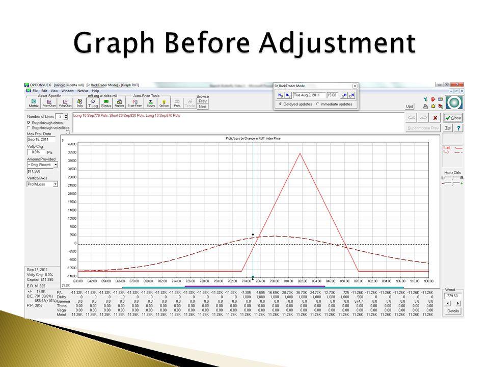 Graph Before Adjustment