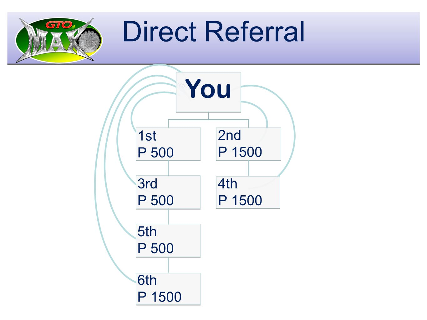 t Direct Referral You 1st P 500 2nd P 1500 3rd P 500 4th P 1500 5th