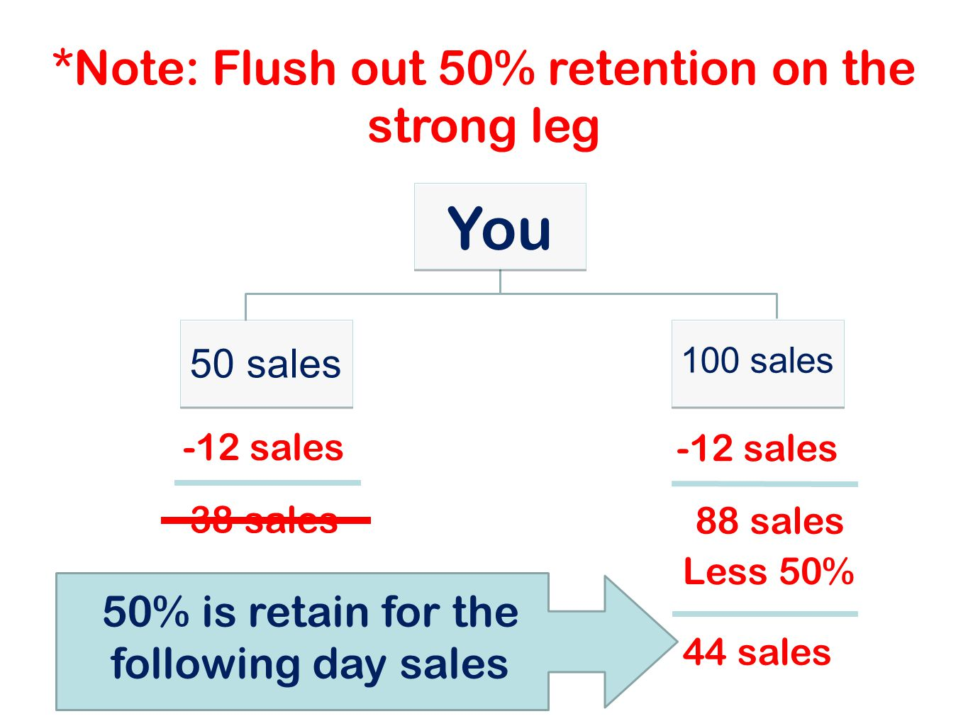 You *Note: Flush out 50% retention on the strong leg