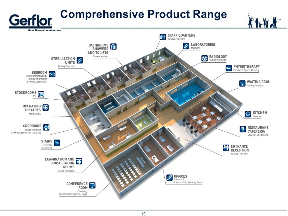 Comprehensive Product Range
