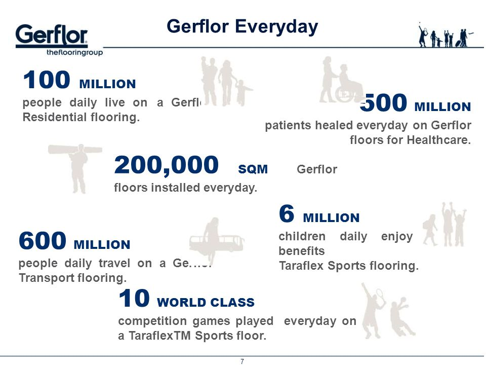 200,000 SQM Gerflor floors installed everyday.