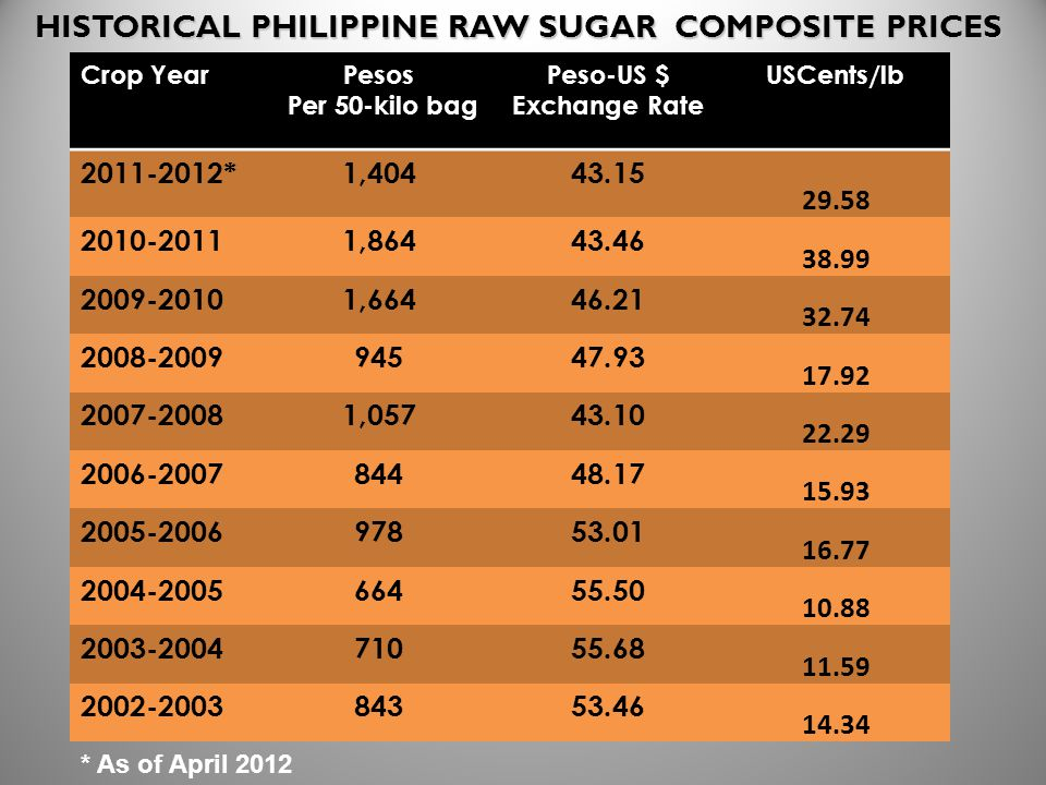 HISTORICAL PHILIPPINE RAW SUGAR COMPOSITE PRICES