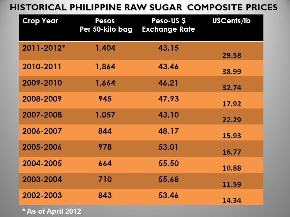 HISTORICAL PHILIPPINE RAW SUGAR COMPOSITE PRICES