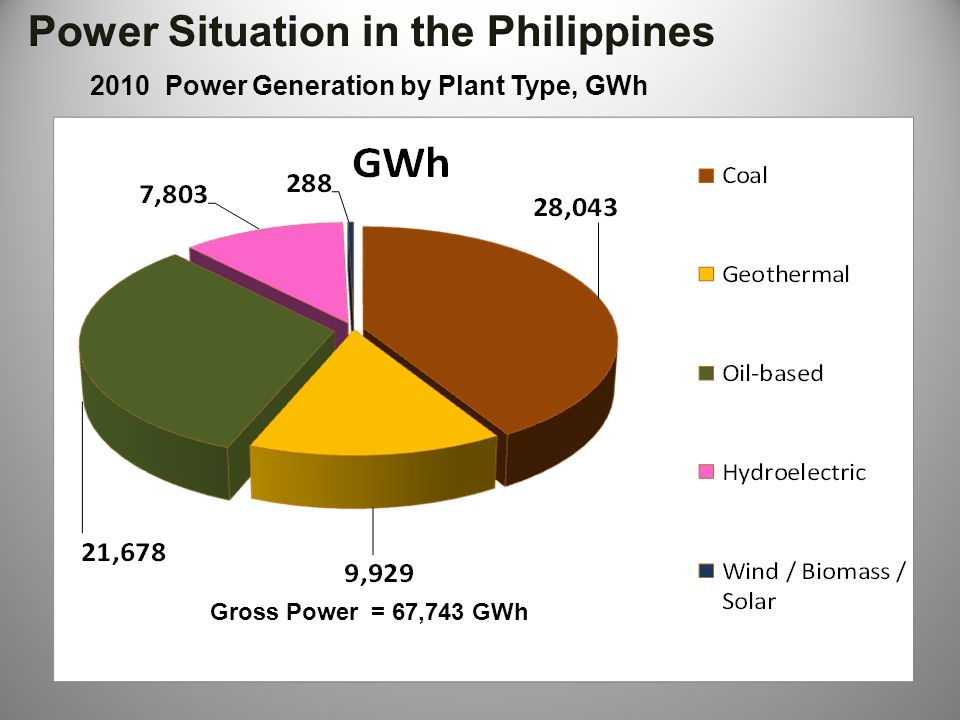 Power Situation in the Philippines
