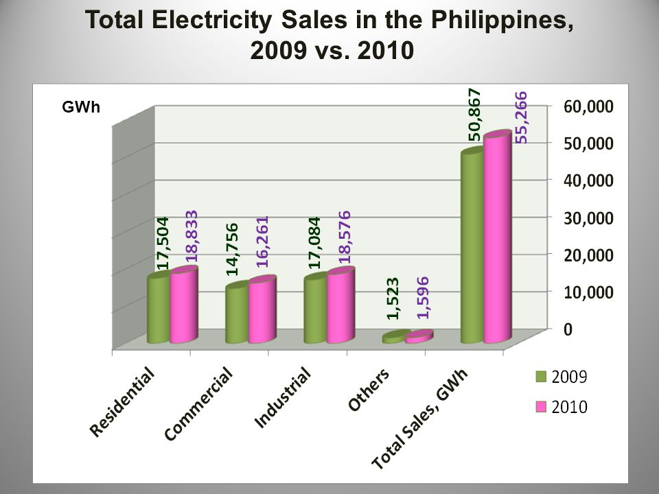 Total Electricity Sales in the Philippines,