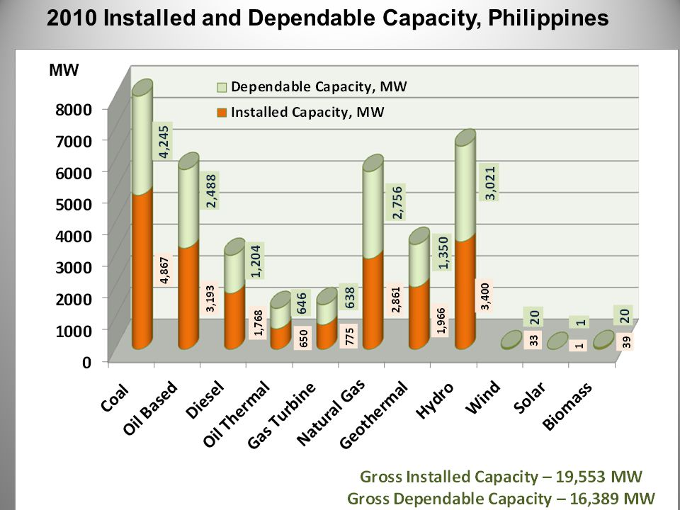 2010 Installed and Dependable Capacity, Philippines