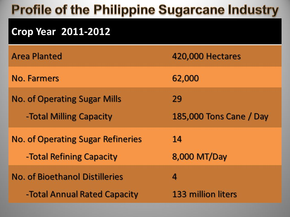 Profile of the Philippine Sugarcane Industry