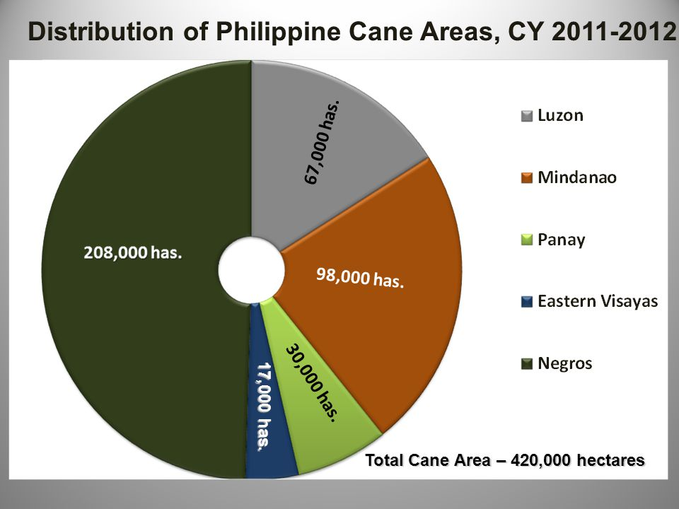 Distribution of Philippine Cane Areas, CY 2011-2012
