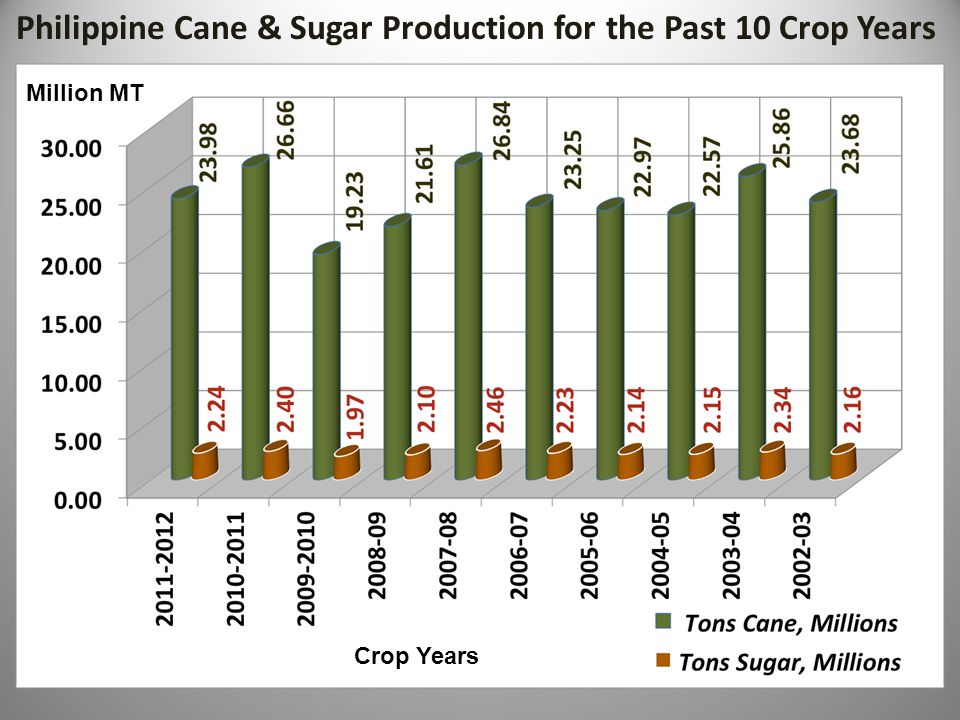 Philippine Cane & Sugar Production for the Past 10 Crop Years