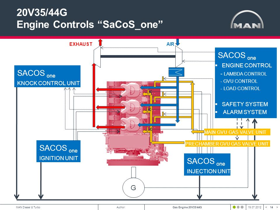 20V35/44G Engine Controls SaCoS_one
