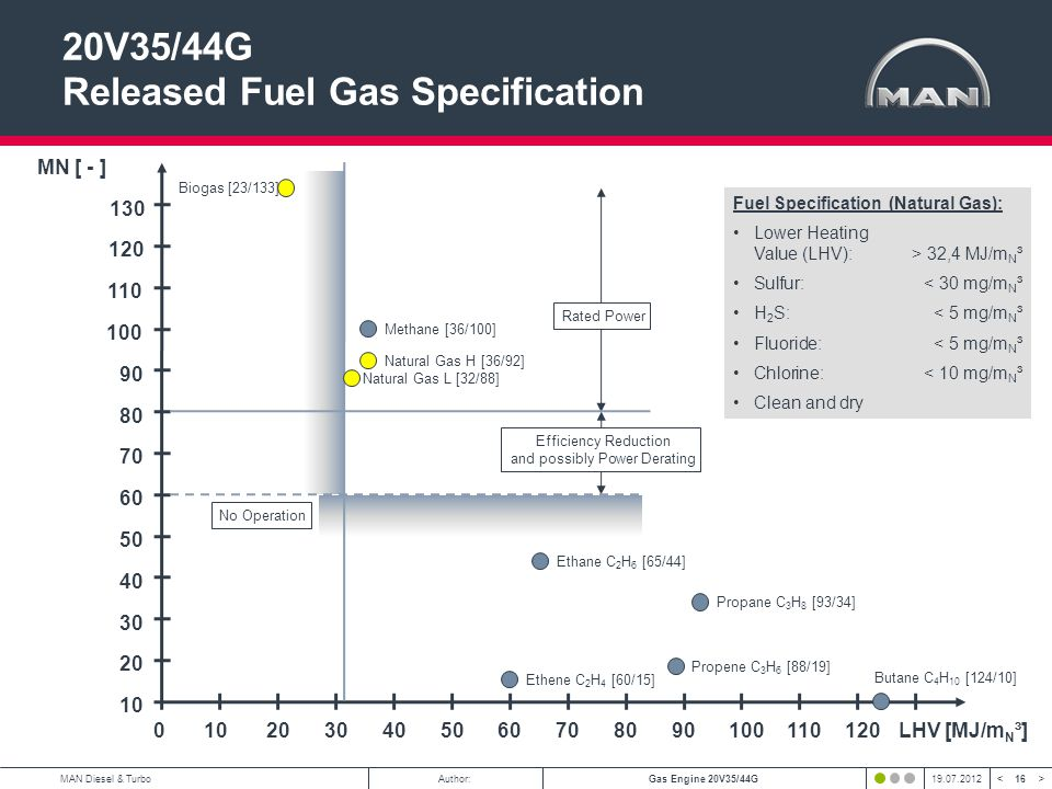 20V35/44G Released Fuel Gas Specification