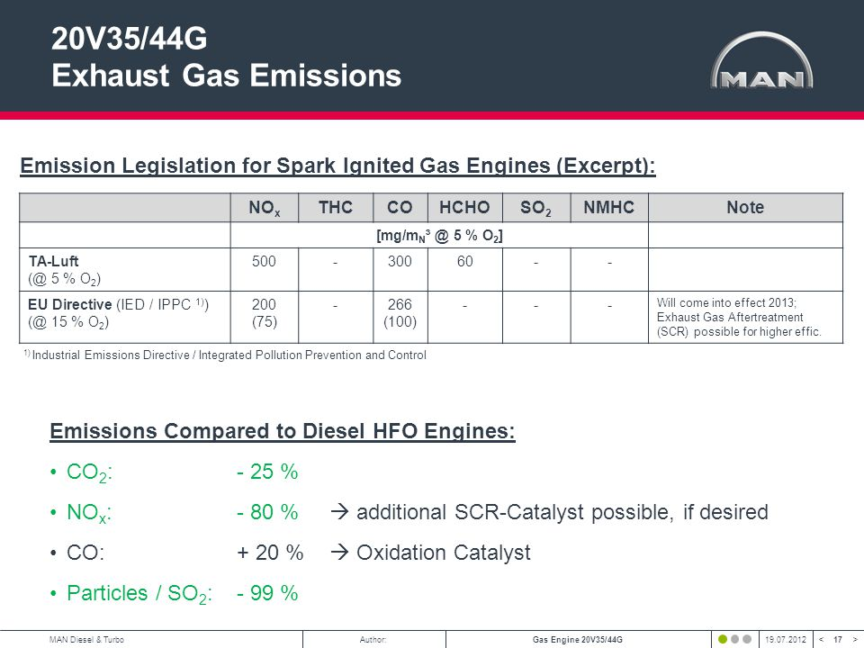 20V35/44G Exhaust Gas Emissions