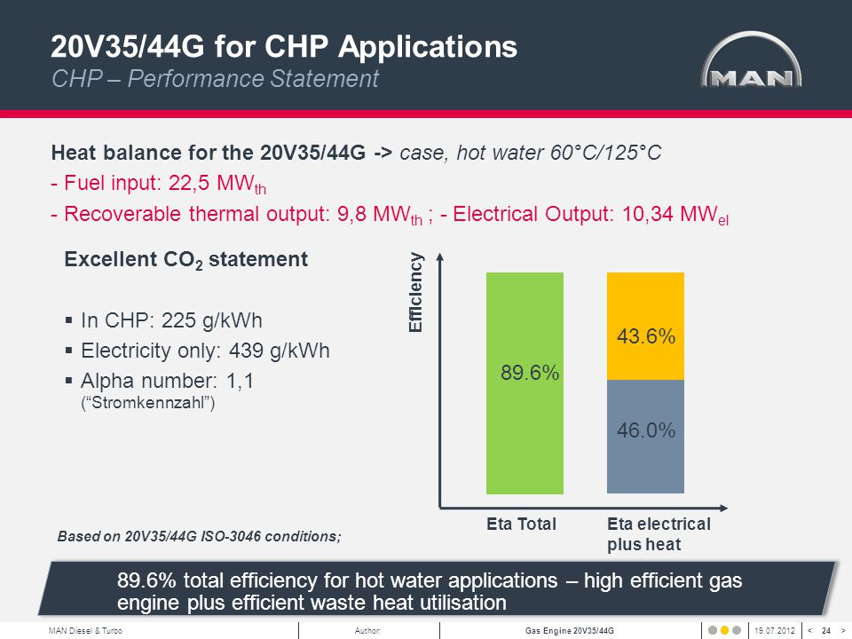 20V35/44G for CHP Applications CHP – Performance Statement
