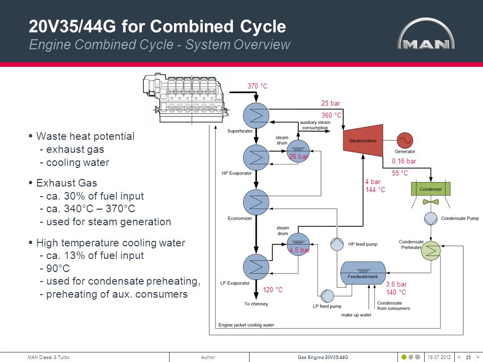 20V35/44G for Combined Cycle Engine Combined Cycle - System Overview