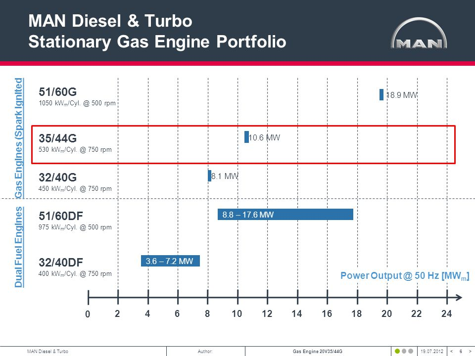 MAN Diesel & Turbo Stationary Gas Engine Portfolio