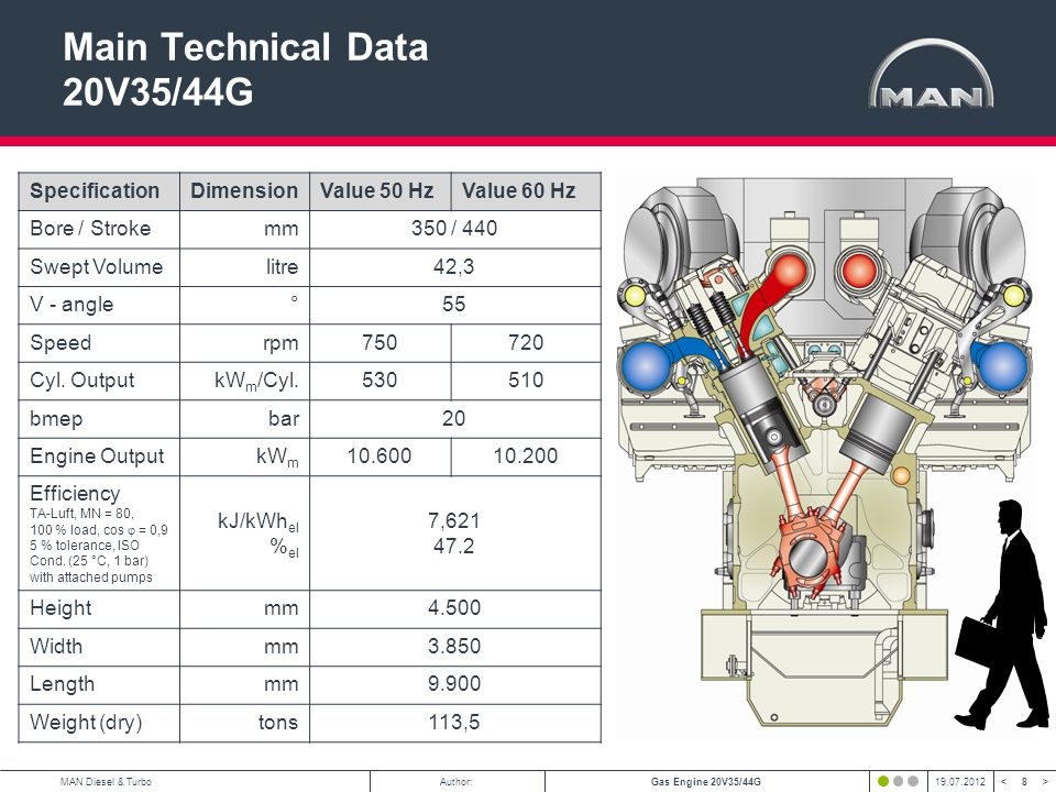 Main Technical Data 20V35/44G
