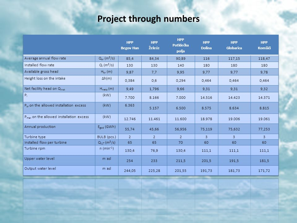 Project through numbers