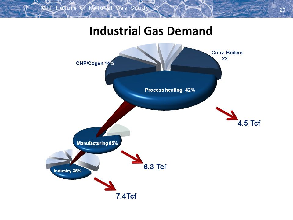 Industrial Gas Demand 4.5 Tcf CLICK 6.3 Tcf 7.4Tcf