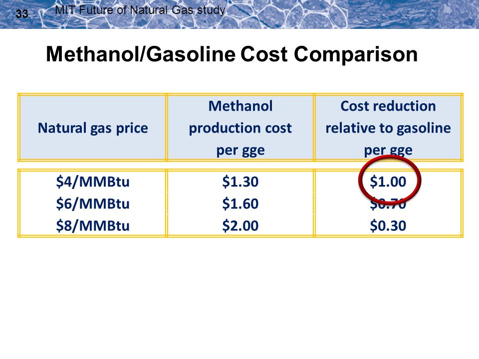 Methanol/Gasoline Cost Comparison
