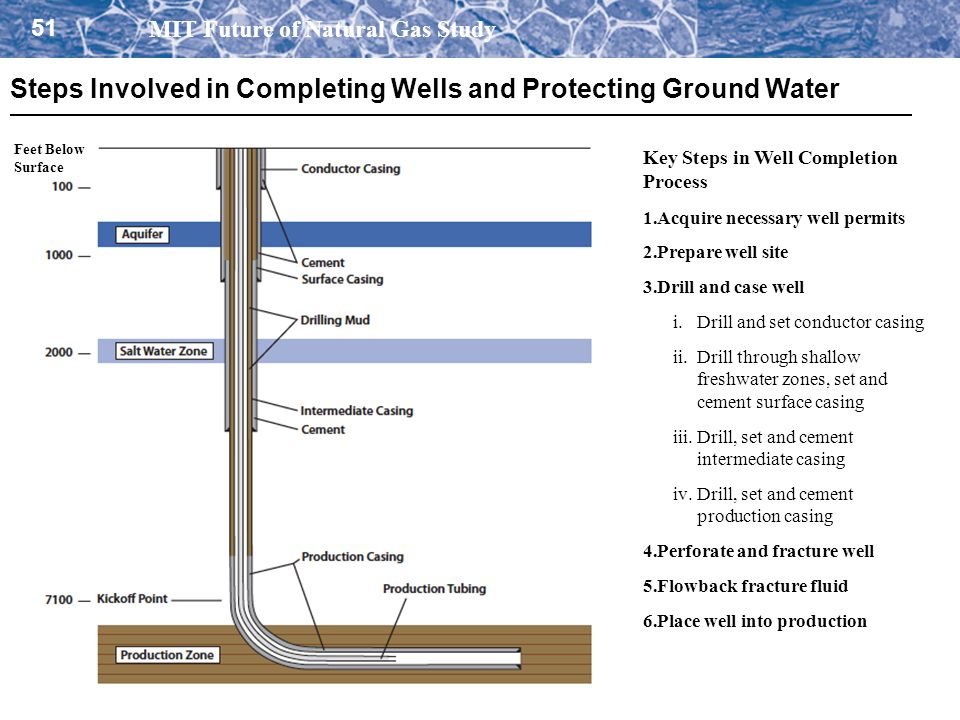 Steps Involved in Completing Wells and Protecting Ground Water