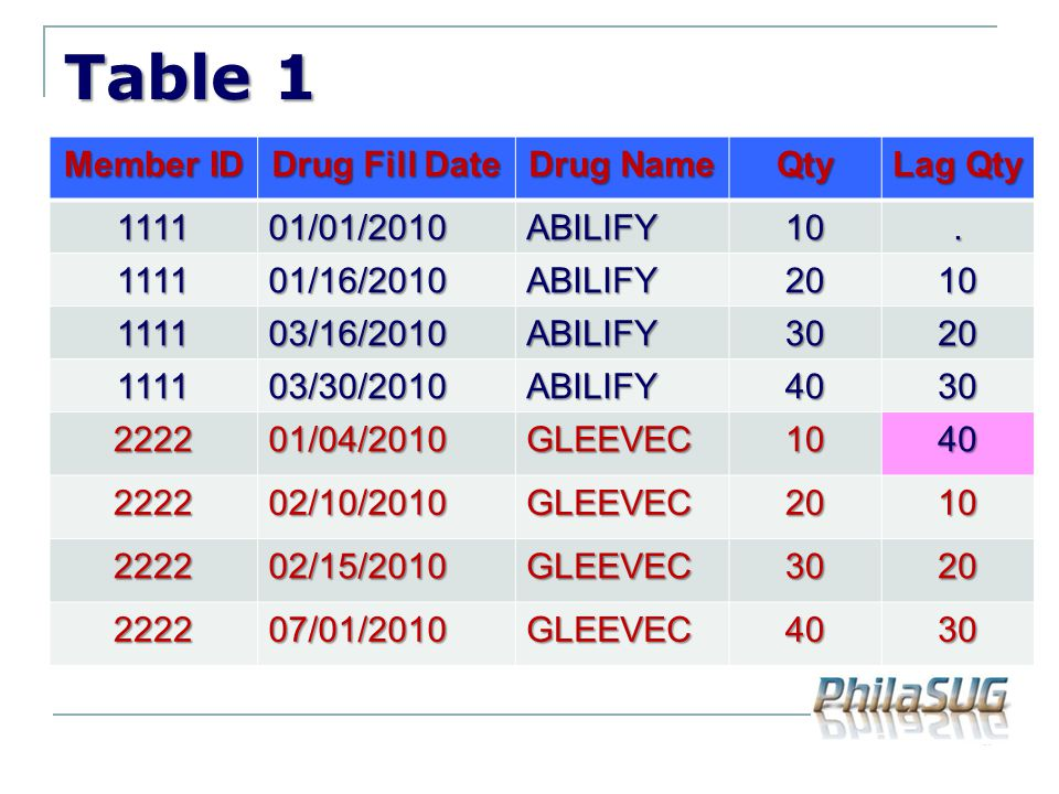 Table 1 Member ID Drug Fill Date Drug Name Qty Lag Qty /01/2010