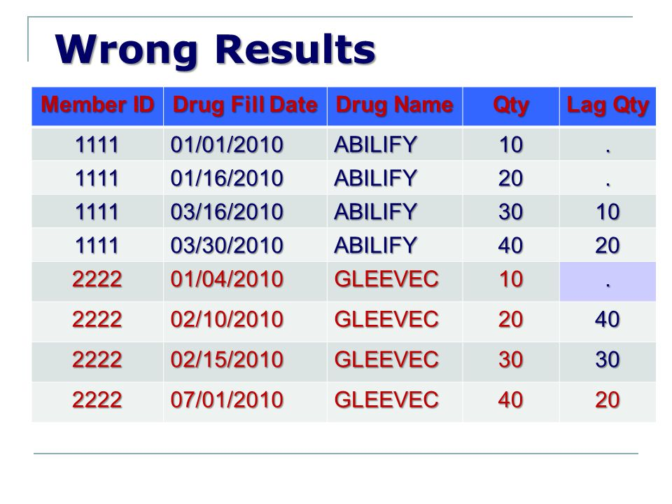 Wrong Results Member ID Drug Fill Date Drug Name Qty Lag Qty 1111