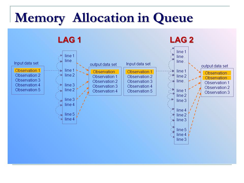 Memory Allocation in Queue