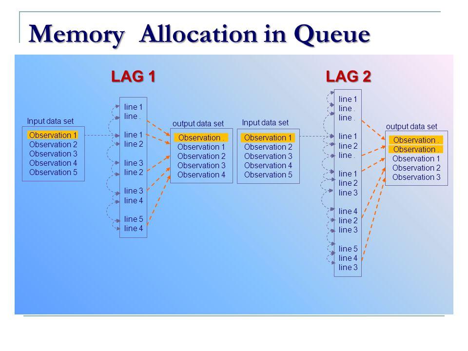Memory Allocation in Queue