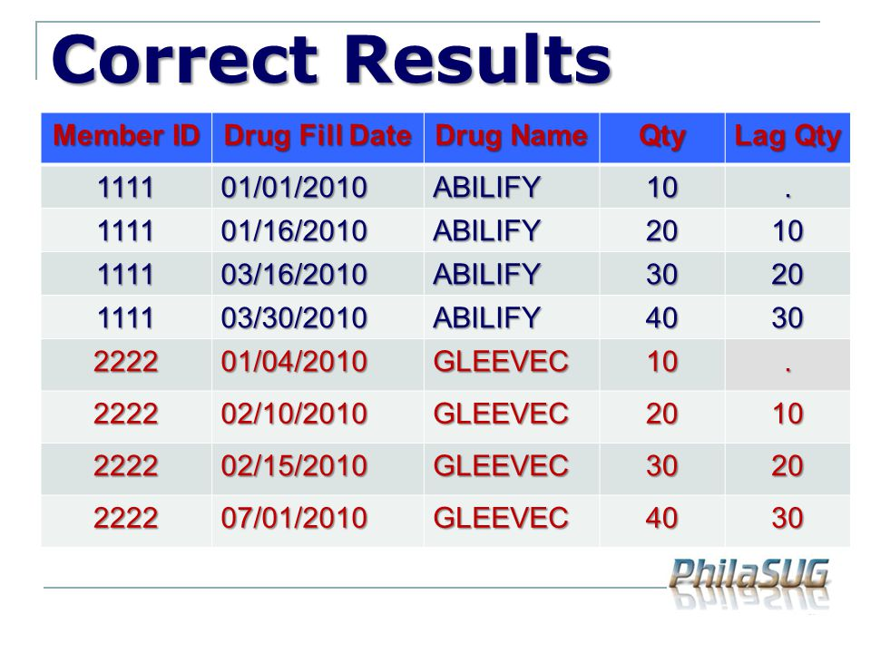 Correct Results Member ID Drug Fill Date Drug Name Qty Lag Qty 1111