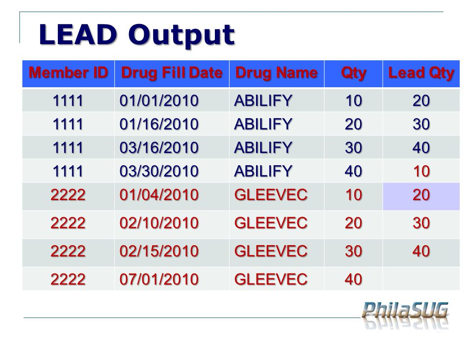 LEAD Output Member ID Drug Fill Date Drug Name Qty Lead Qty 1111