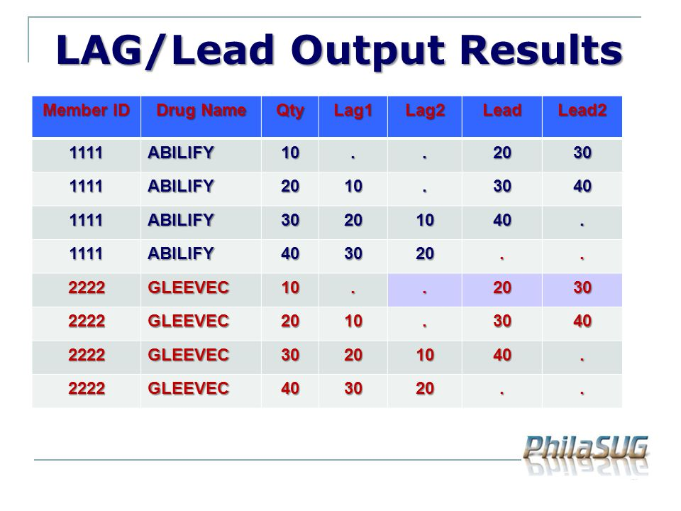 LAG/Lead Output Results