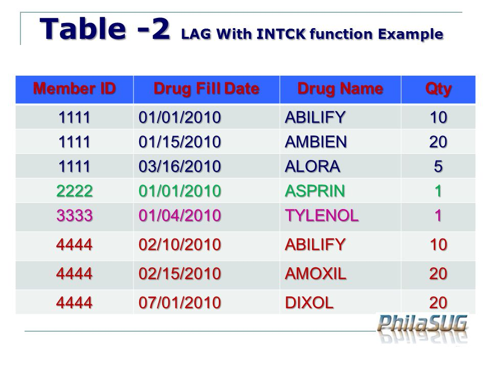 Table -2 LAG With INTCK function Example