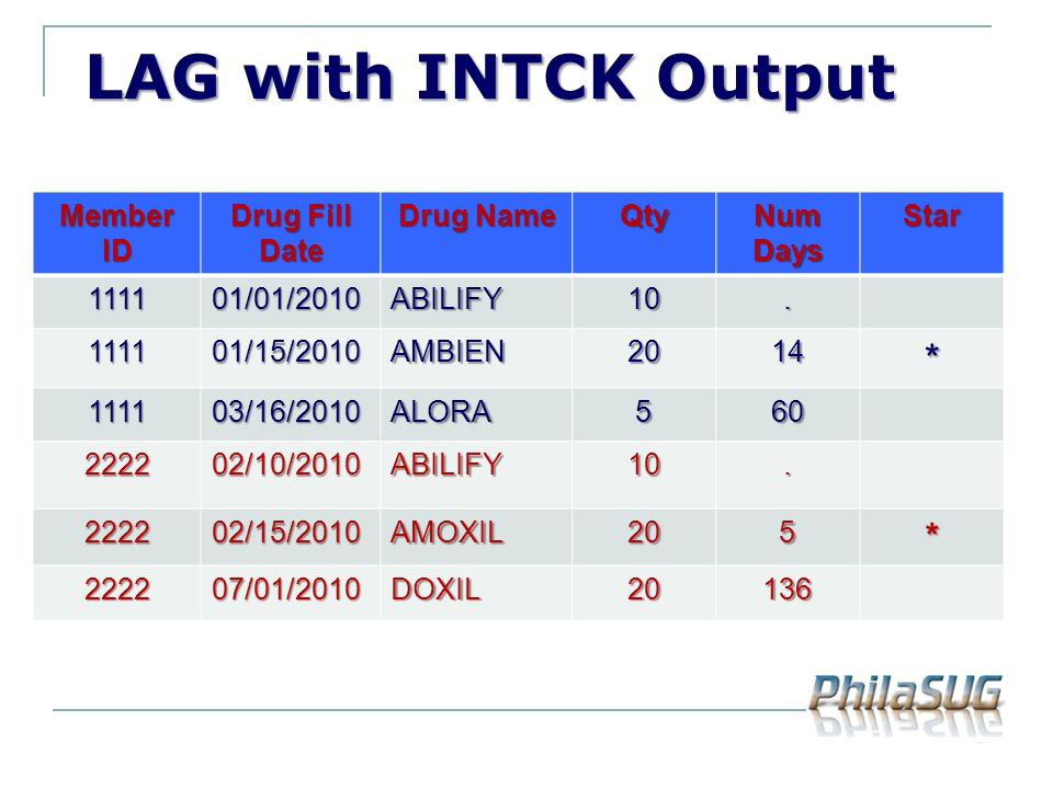 LAG with INTCK Output * Member ID Drug Fill Date Drug Name Qty