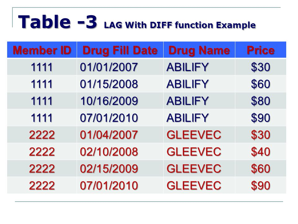 Table -3 LAG With DIFF function Example